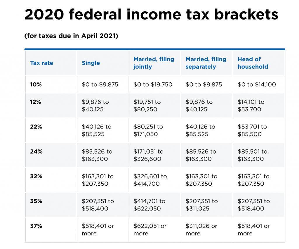 cuando se paga de impuestos en Estados Unidos