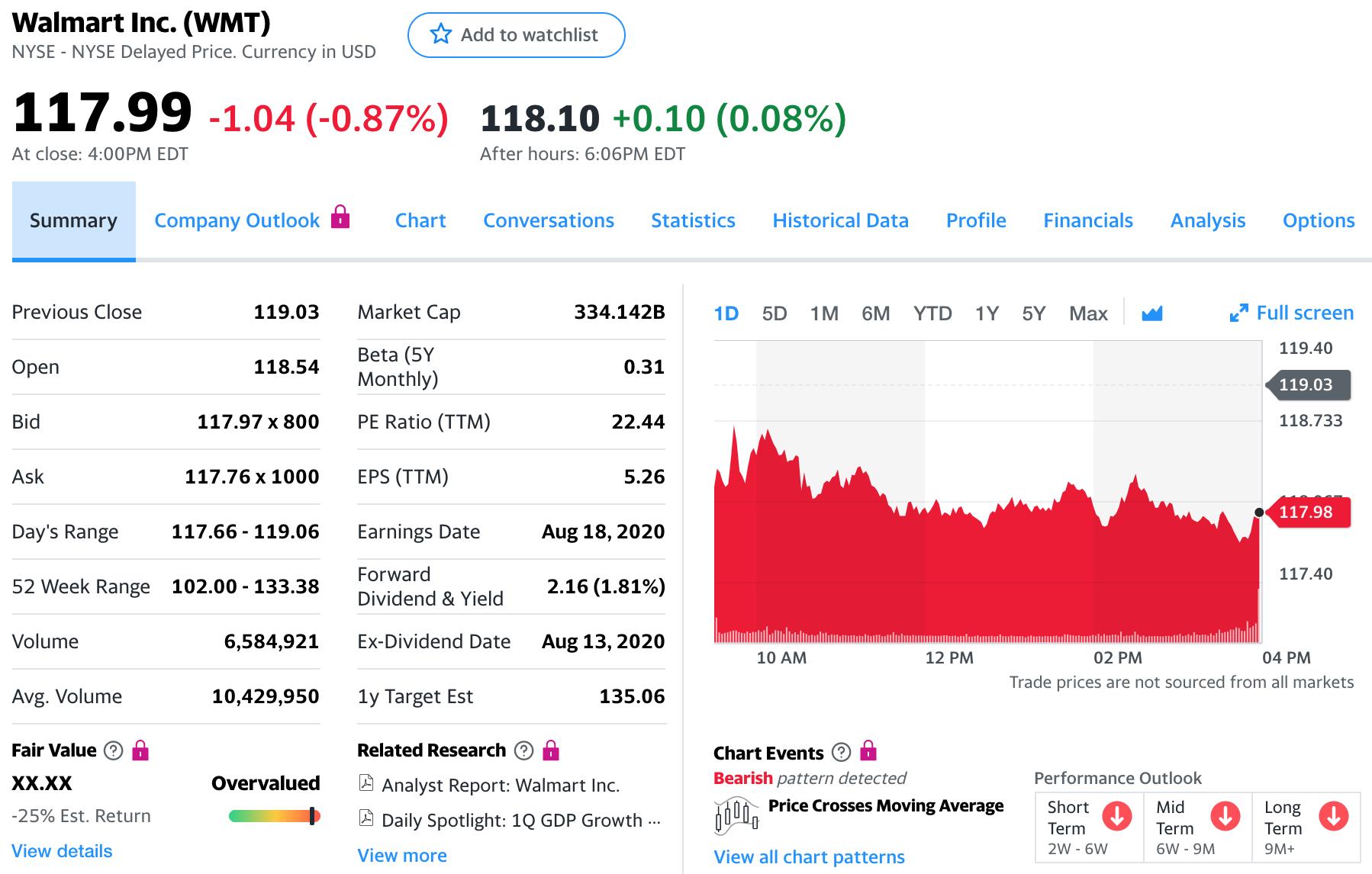 Cómo comprar acciones de Walmart