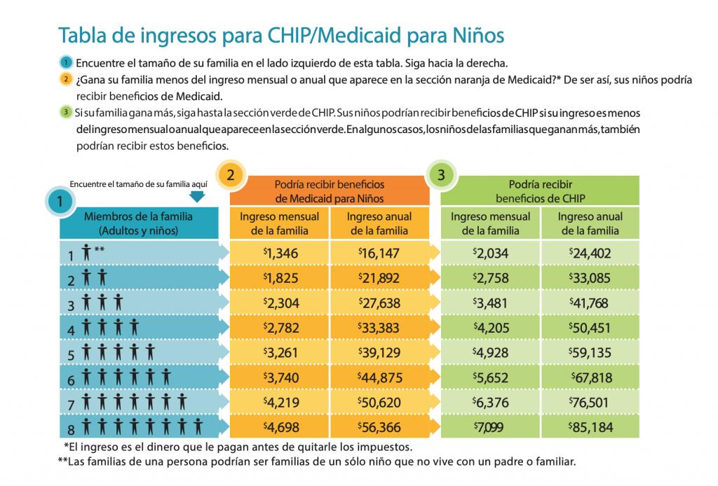 Tabla de ingresos para CHIP/Medicaid para niños