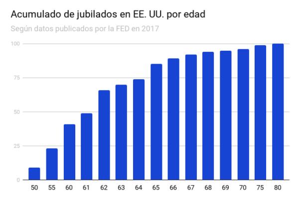 Gráfico de jubilados por edad