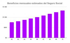 Beneficios mensuales estimados del seguro social