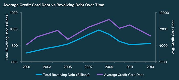 Deuda promedio de las tarjetas de crédito en USA
