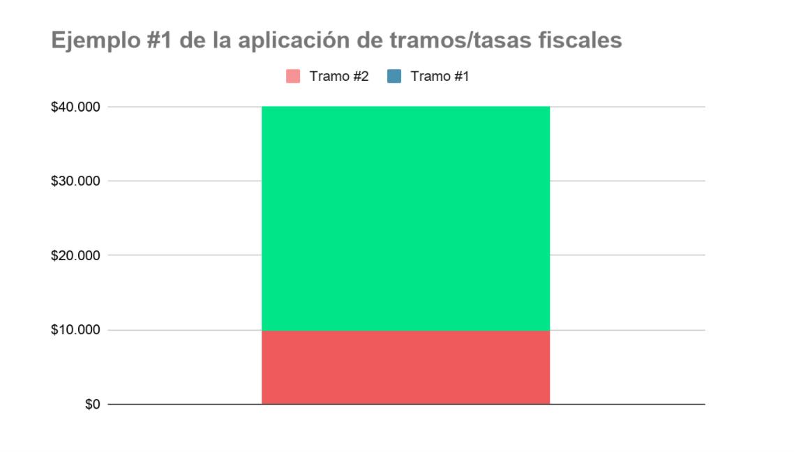 Ejemplo 1 de aplicación de tramos fiscales