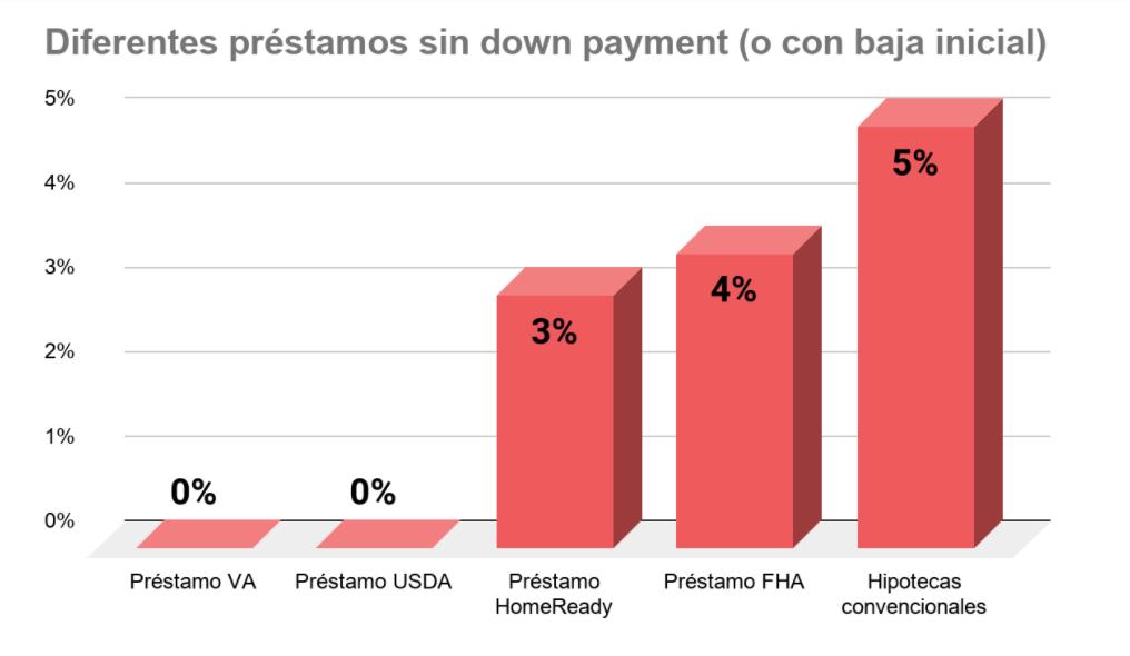 Préstamos que no requieren un down payment
