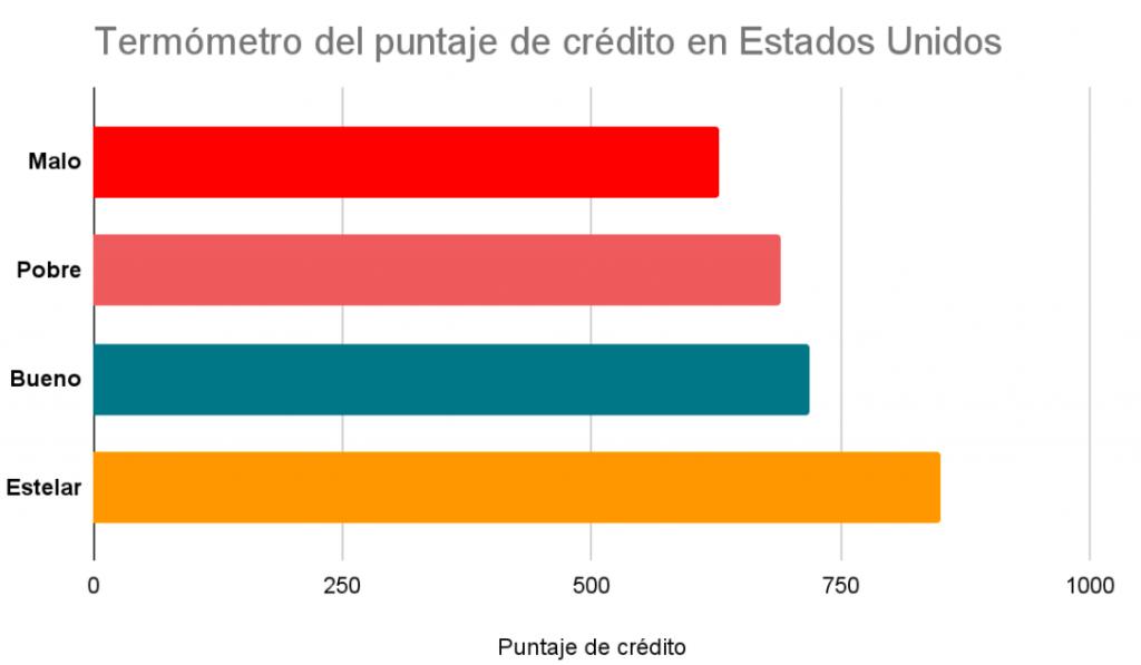 Termómetro del puntaje de crédito en Estados Unidos