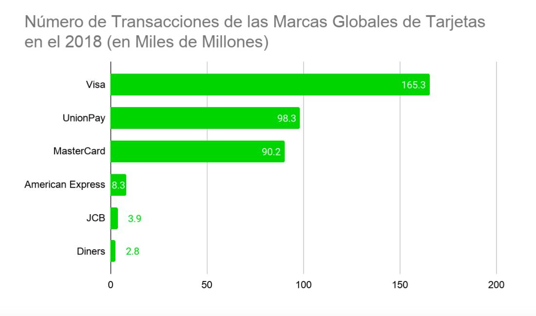 Número de transacciones de tarjetas de crédito de las marcas globales
